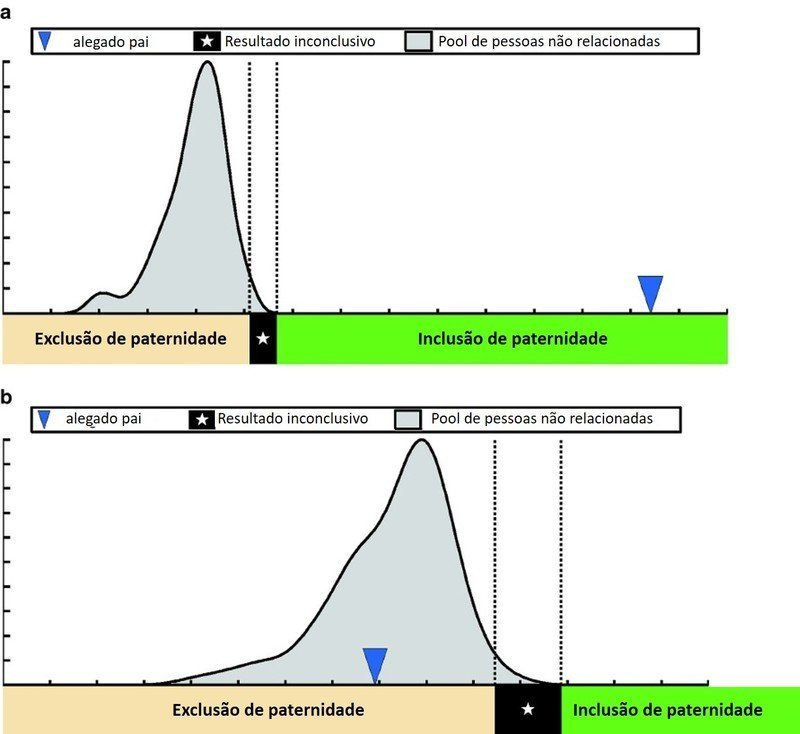 representação gráfica teste de paternidade pré-natal na gravidez